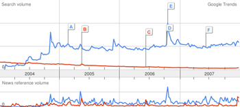 Buzz trends for Firefox and Netscape