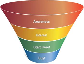sales_funnel_shortcut