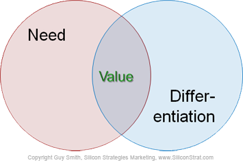 value-defined