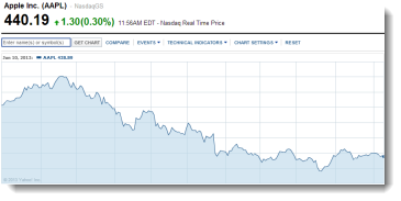 apple-share-price-350w