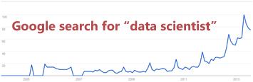google-data-scientist-searches