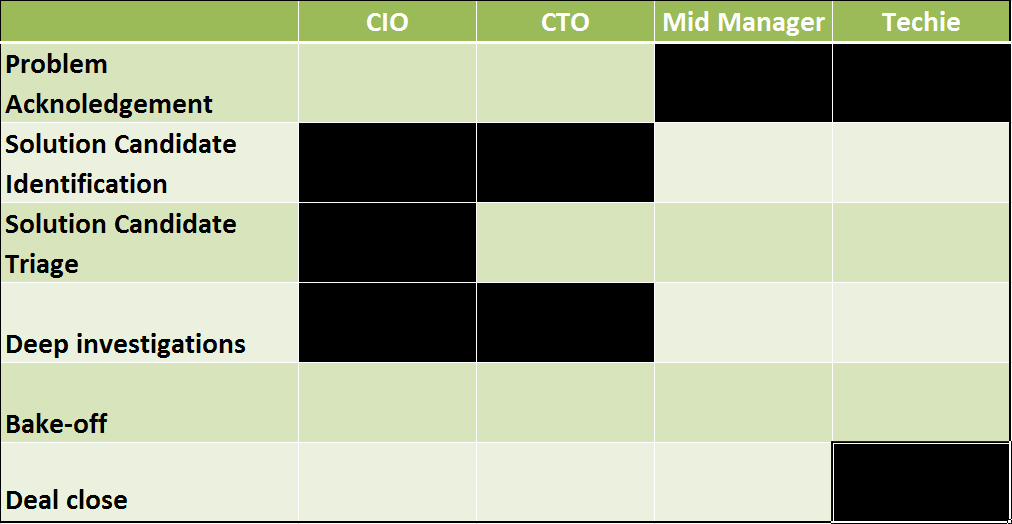 Content Creation Priority Table