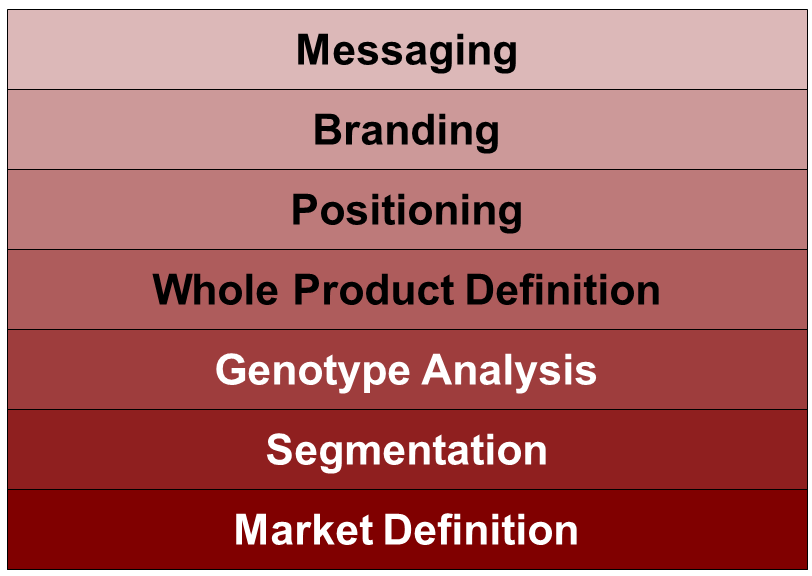 Marketing strategy pillars - the seven disciplines you need to understand before going to market