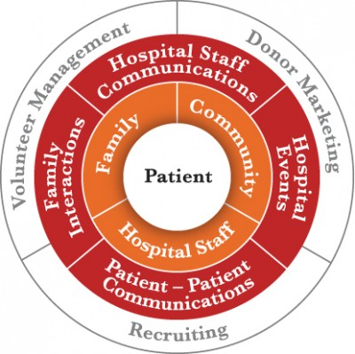 Private Social Networks - Patient Care Circle
