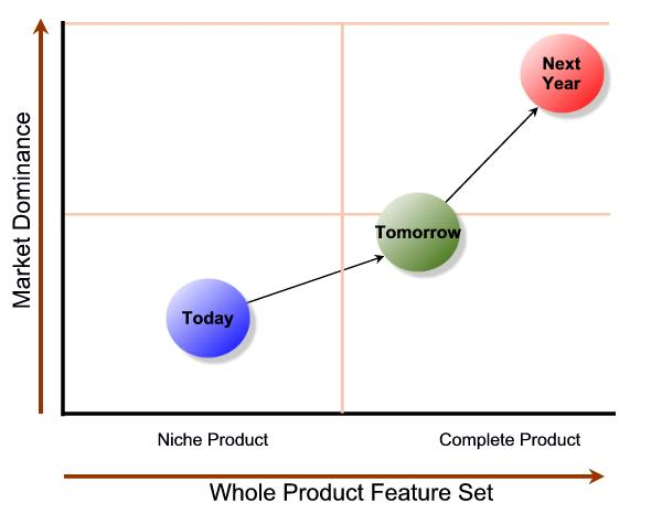Positioning changes over product life cycles, market changes and competative presures