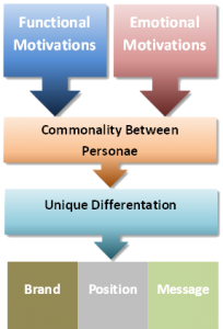 emotion vs motivation Mood vs emotion mood and emotion are words that are used interchangeably both emotion and mood are related to each other that makes the distinction a bit hard.