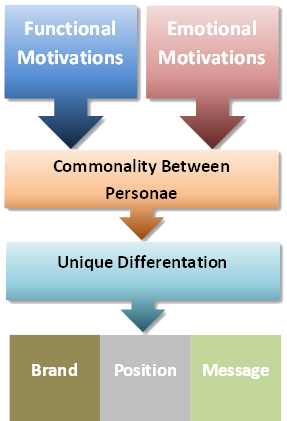 market-message-distillation-process