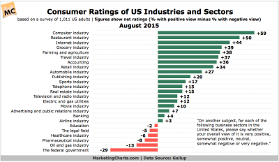 gallup-consumer-ratings-us-sectors-industries