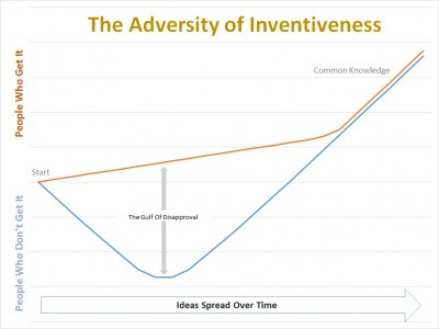 concept acceptance over time - adapted from Seth Godin