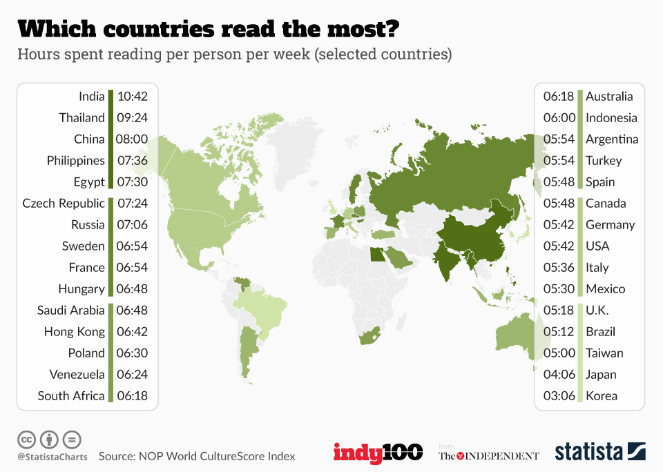 Reading rates by country