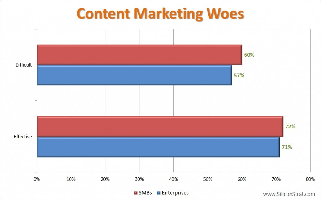 Content Marketing - Effectiveness and Difficulty