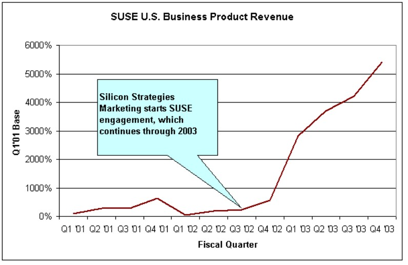 SuSE Linux North American revenues - how Silicon Strategies Marketing drove them 5,000% higher