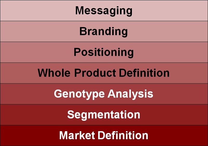 The seven level hierarchy of marketing strategy stack